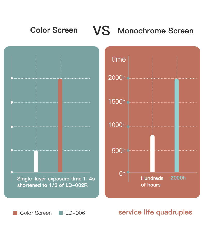 Creality LD-006 8,9 '' monochroom scherm - max. afdruksnelheid 60 mm / u